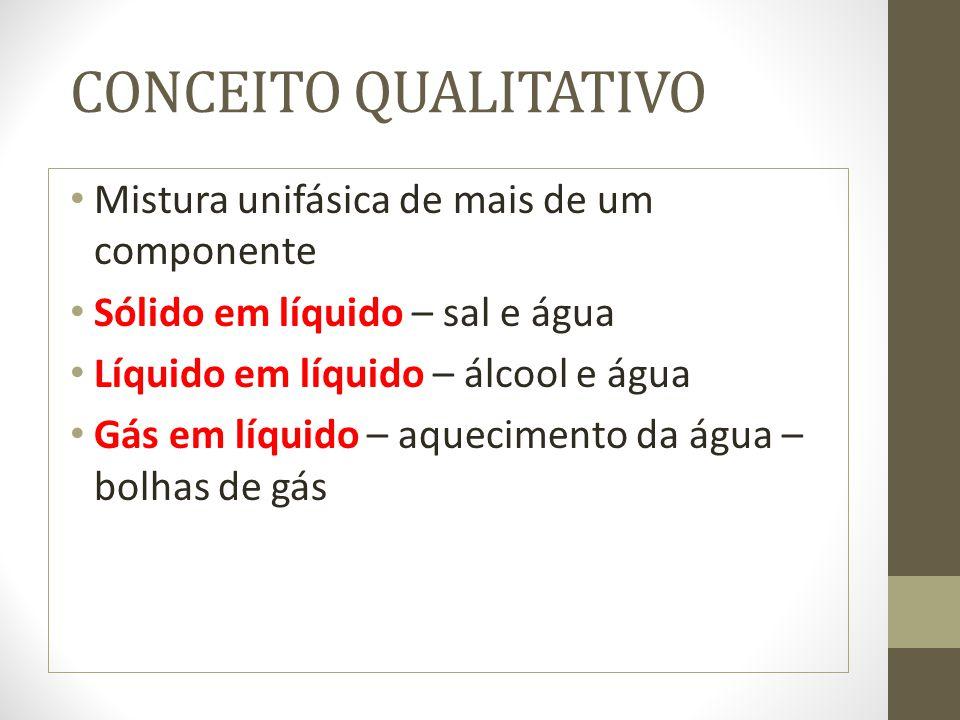 CONCEITO QUALITATIVO Mistura unifásica de mais de um componente Sólido em líquido – sal e água Líquido em líquido – álcool e água Gás em líquido – aqu