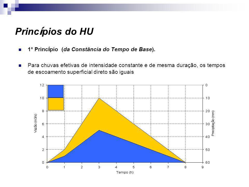 Hidrograma Unitário Sintético do SCS O HU proposto por Mockus foi obtido a partir de um hidrograma adimensional, resultado da análise de um grande número de HUs de bacias hidrográficas nos Estados Unidos.