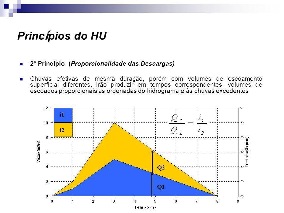 tr tr/2 tp t'pte tb qp Hidrograma Unitário Sintético do SCS