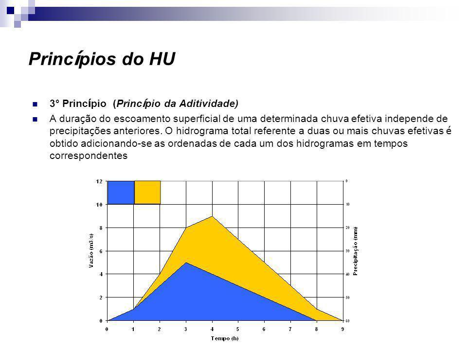 Somando Hidrogramas Os hidrogramas de saída da bacia são somas de hidrogramas unitários