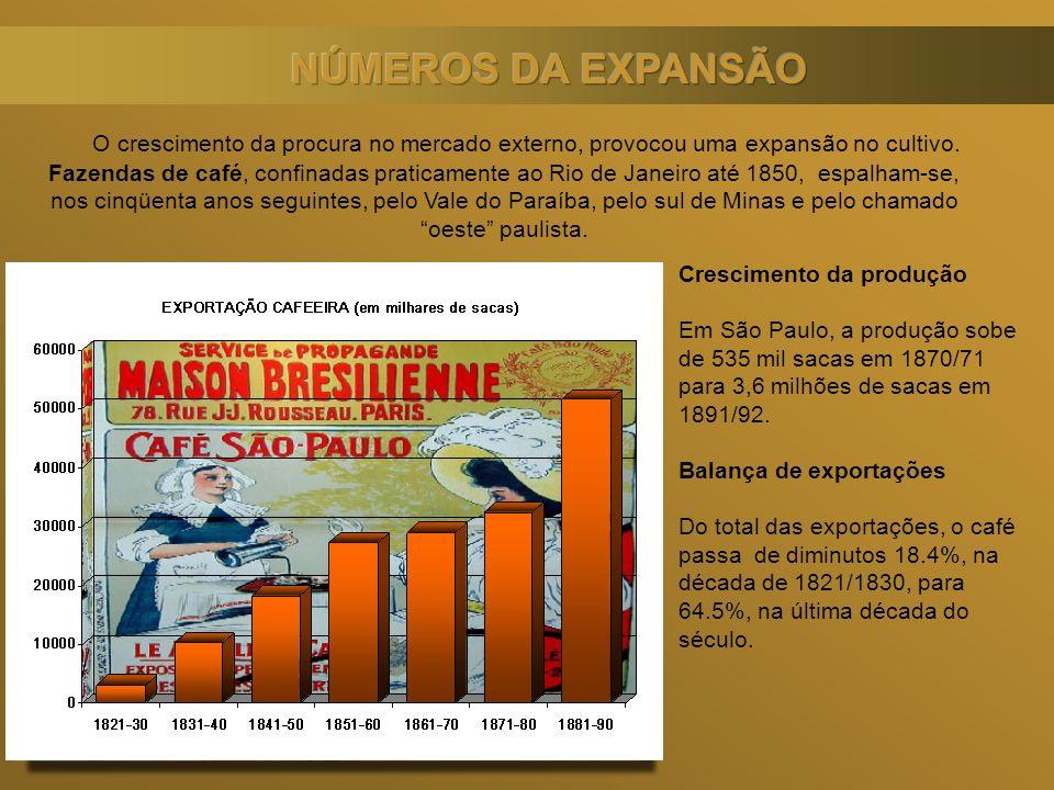 Crescimento da produção Em São Paulo, a produção sobe de 535 mil sacas em 1870/71 para 3,6 milhões de sacas em 1891/92. Balança de exportações Do tota