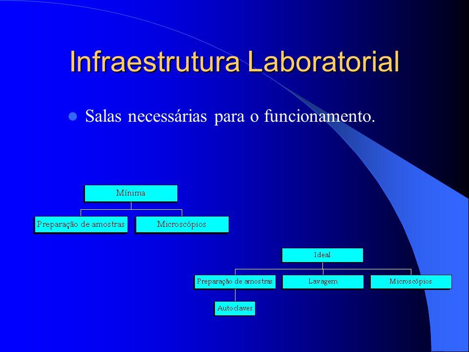 Infraestrutura Laboratorial Salas necessárias para o funcionamento.
