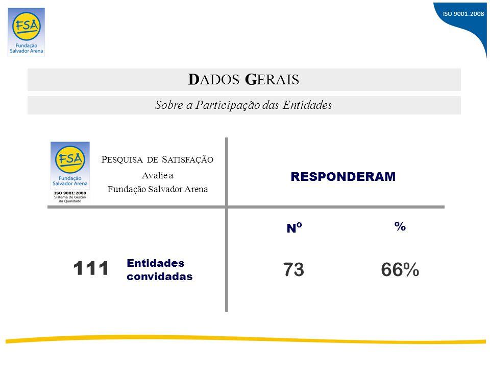 ISO 9001:2008 Sobre a Participação das Entidades D ADOS G ERAIS Entidades convidadas 111 RESPONDERAM 73 % 66% P ESQUISA DE S ATISFAÇÃO Avalie a Fundaç