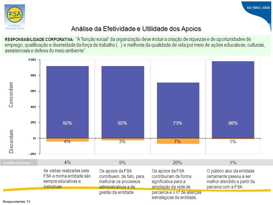 ISO 9001:2008 Os apoios da FSA contribuem, de fato, para melhorar os processos administrativos e de gestão da entidade. 92% 3% Concordam Discordam 73%