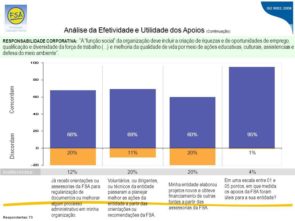 ISO 9001:2008 Concordam Discordam 68% 20% 69% 11% Já recebi orientações ou assessorias da FSA para regularização de documentos ou melhorar algum proce