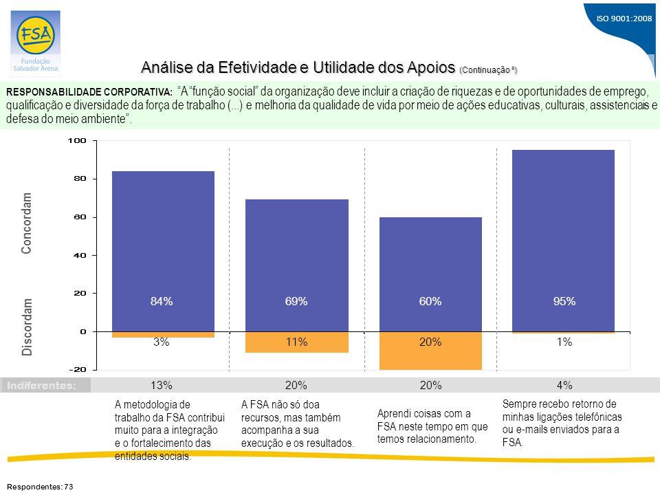 ISO 9001:2008 Concordam Discordam 84% 3% 69% 11% A metodologia de trabalho da FSA contribui muito para a integração e o fortalecimento das entidades s