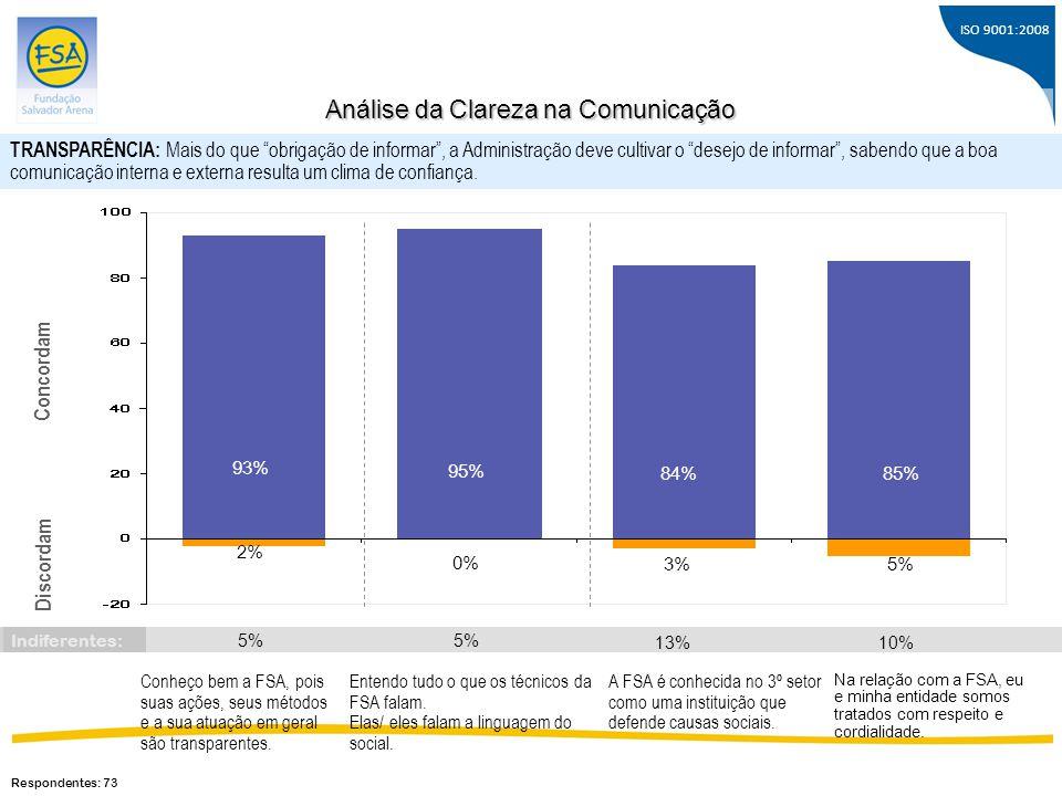 ISO 9001:2008 Conheço bem a FSA, pois suas ações, seus métodos e a sua atuação em geral são transparentes. 93% 2% Concordam Discordam 95% Entendo tudo