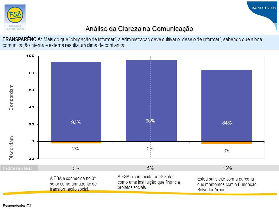 ISO 9001:2008 A FSA é conhecida no 3º setor como um agente de transformação social. 93% 2% Concordam Discordam 95% 0% 84% 3% A FSA é conhecida no 3º s