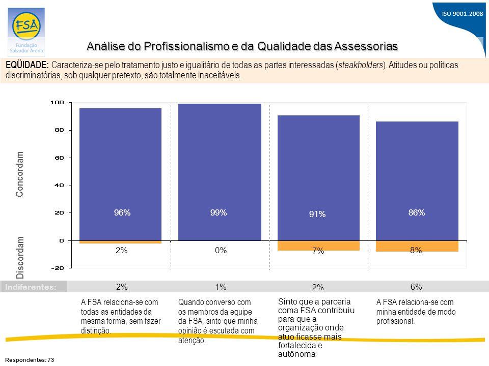 ISO 9001:2008 A FSA relaciona-se com todas as entidades da mesma forma, sem fazer distinção. 96% 2% Concordam Discordam 99% 0% 86% 8% Quando converso