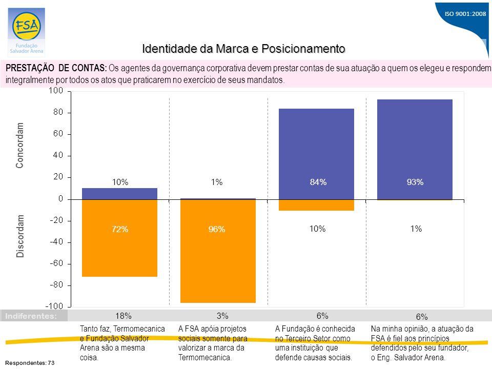 ISO 9001:2008 Tanto faz, Termomecanica e Fundação Salvador Arena são a mesma coisa. 10% 72% Concordam Discordam 1% 96% 84% 10% A FSA apóia projetos so