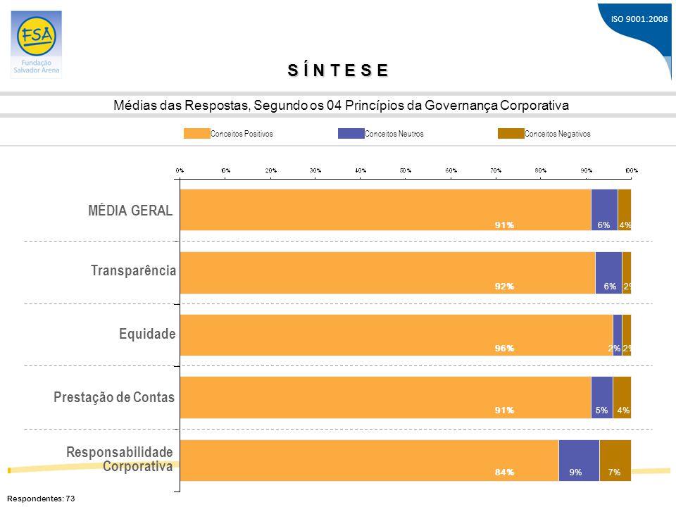 ISO 9001:2008 S Í N T E S E Médias das Respostas, Segundo os 04 Princípios da Governança Corporativa MÉDIA GERAL Transparência Equidade Prestação de C