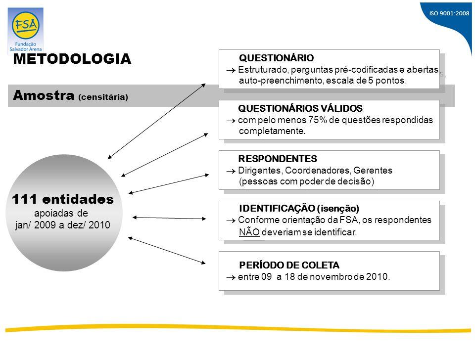 ISO 9001:2008 METODOLOGIA Amostra (censitária) QUESTIONÁRIO  Estruturado, perguntas pré-codificadas e abertas, auto-preenchimento, escala de 5 pontos