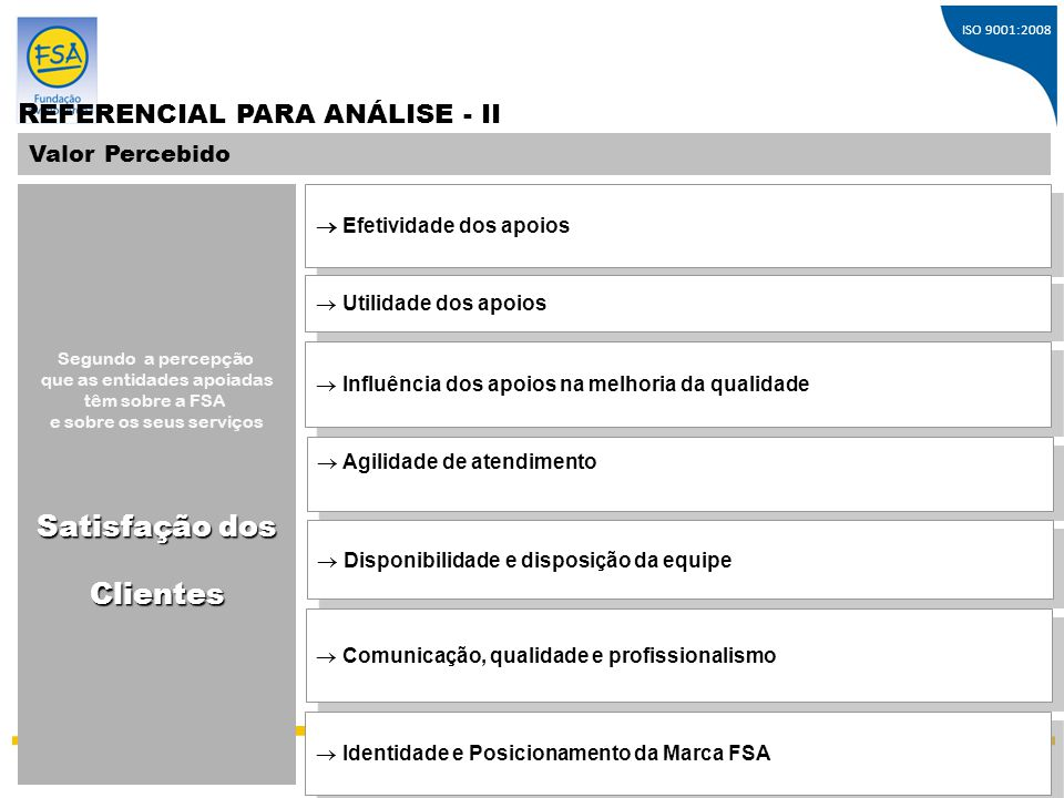 ISO 9001:2008 R EFERENCIAL PARA ANÁLISE - II Valor Percebido  Efetividade dos apoios Segundo a percepção que as entidades apoiadas têm sobre a FSA e