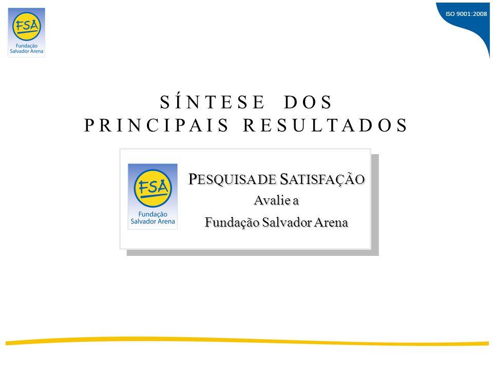ISO 9001:2008 Sobre a Participação das Entidades D ADOS G ERAIS Entidades convidadas 111 RESPONDERAM 73 % 66% P ESQUISA DE S ATISFAÇÃO Avalie a Fundação Salvador Arena NºNº
