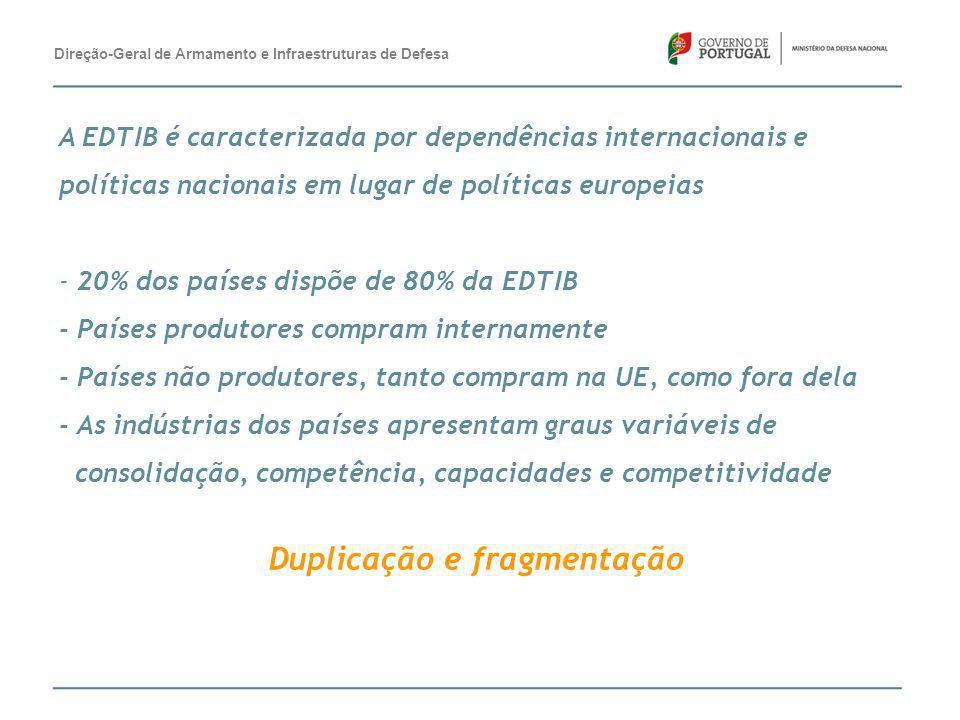A EDTIB é caracterizada por dependências internacionais e políticas nacionais em lugar de políticas europeias - 20% dos países dispõe de 80% da EDTIB