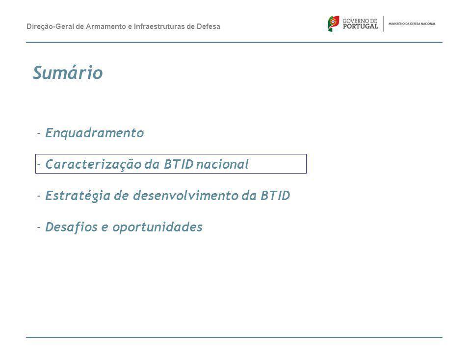 Sumário - Enquadramento - Caracterização da BTID nacional - Estratégia de desenvolvimento da BTID - Desafios e oportunidades Direção-Geral de Armament