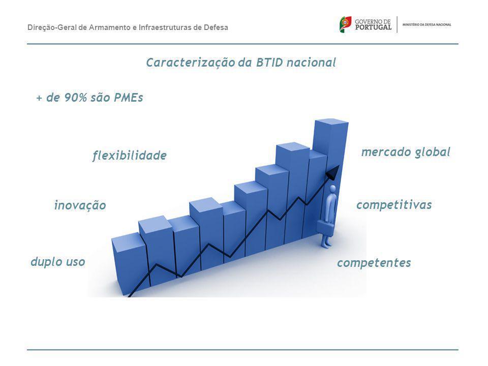 + de 90% são PMEs competitivas competentes mercado global inovação duplo uso flexibilidade Direção-Geral de Armamento e Infraestruturas de Defesa Cara