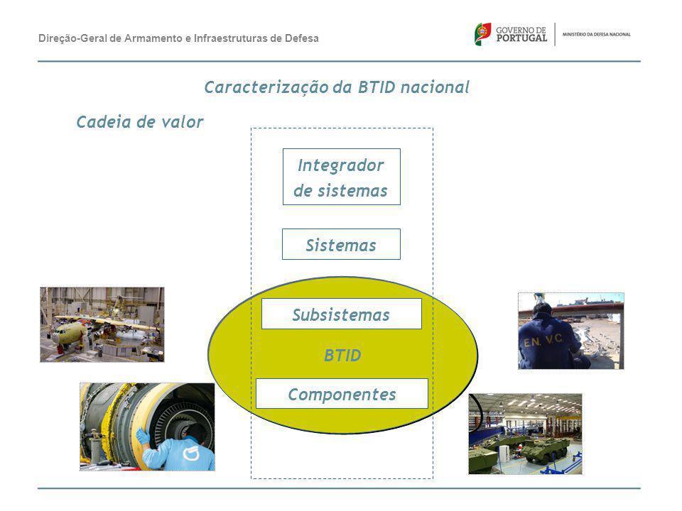 Cadeia de valor BTID Integrador de sistemas Sistemas Subsistemas Componentes Direção-Geral de Armamento e Infraestruturas de Defesa Caracterização da
