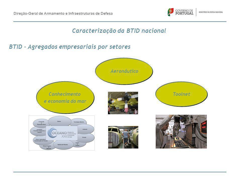 BTID – Agregados empresariais por setores Aeronáutico Conhecimento e economia do mar Toolnet Direção-Geral de Armamento e Infraestruturas de Defesa Ca