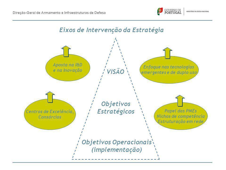 VISÃO Objetivos Operacionais (implementação) Objetivos Estratégicos Centros de Excelência, Consórcios Aposta na I&D e na Inovação Enfoque nas tecnolog