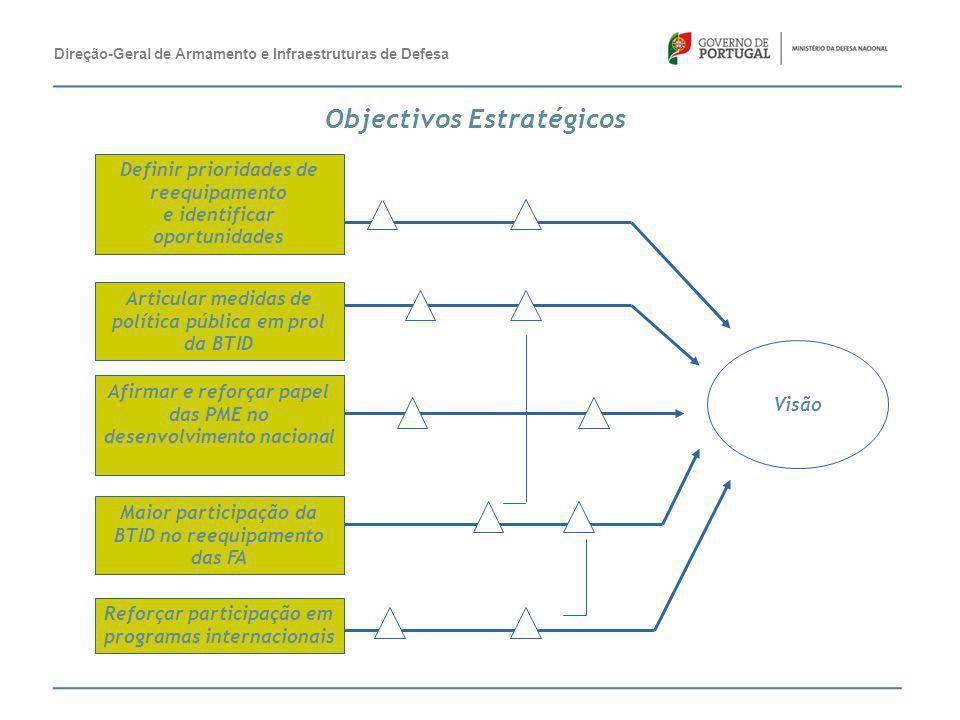 Definir prioridades de reequipamento e identificar oportunidades Afirmar e reforçar papel das PME no desenvolvimento nacional Maior participação da BT