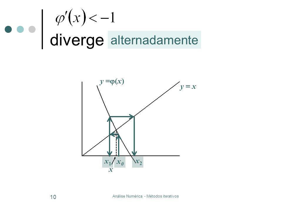 Análise Numérica - Métodos iterativos 10 y = x y =  (x) x x0x0 x2x2 x1x1 diverge alternadamente