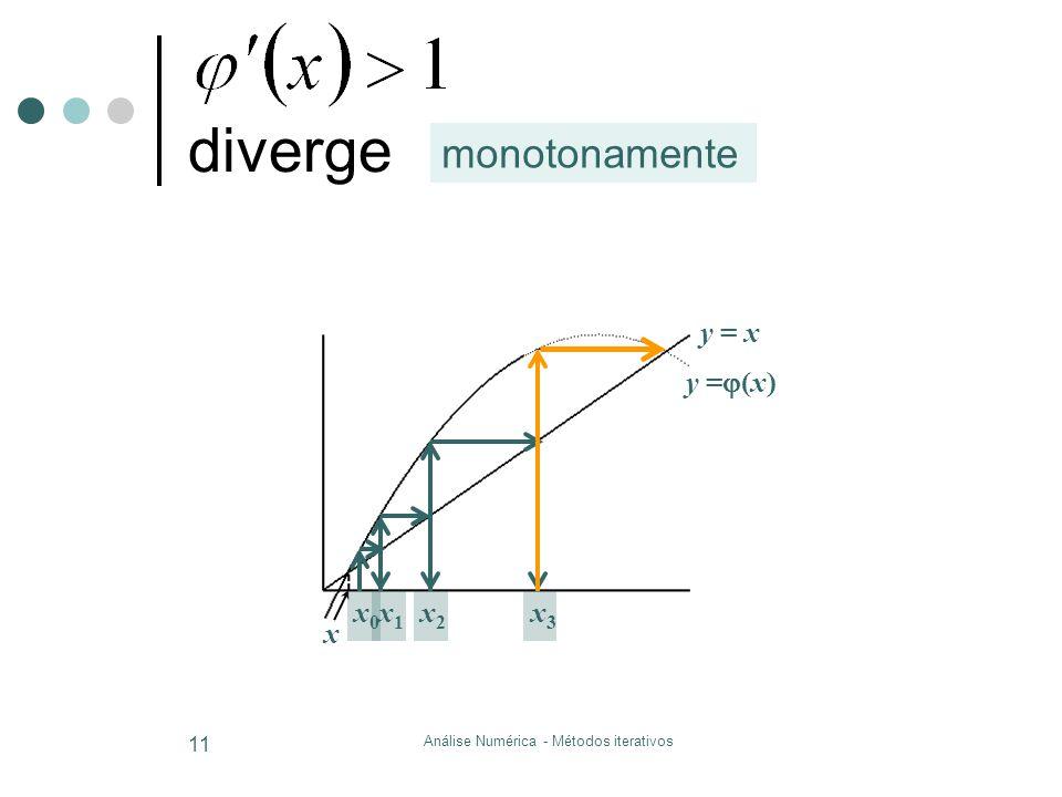 Análise Numérica - Métodos iterativos 11 diverge y = x y =  (x) x1x1 x2x2 x3x3 x x0x0 monotonamente