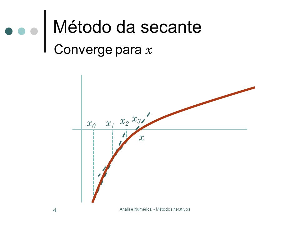 Método da secante Análise Numérica - Métodos iterativos 4 x0x0 Converge para x x1x1 x2x2 x3x3 x