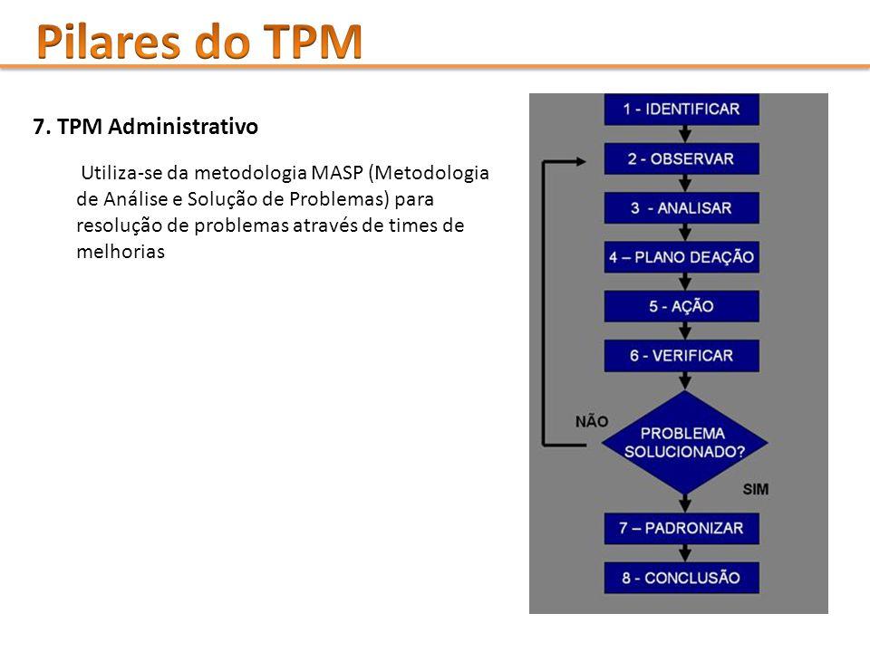 7. TPM Administrativo Utiliza-se da metodologia MASP (Metodologia de Análise e Solução de Problemas) para resolução de problemas através de times de m