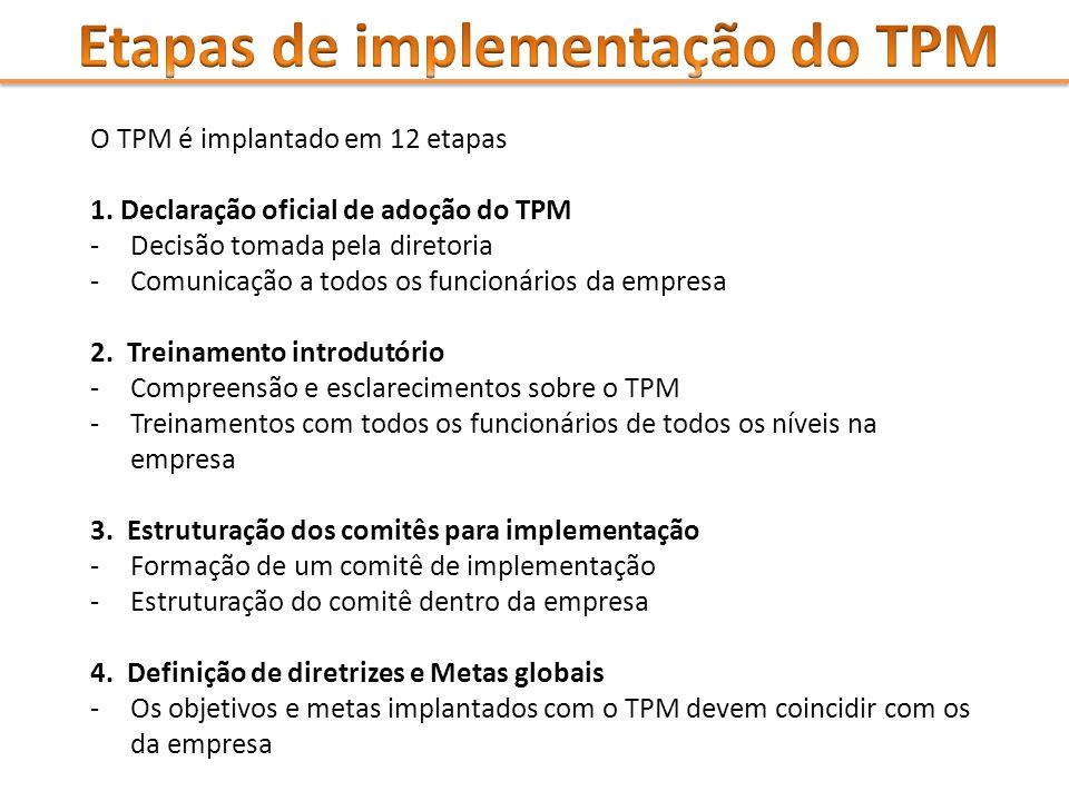 O TPM é implantado em 12 etapas 1. Declaração oficial de adoção do TPM -Decisão tomada pela diretoria -Comunicação a todos os funcionários da empresa