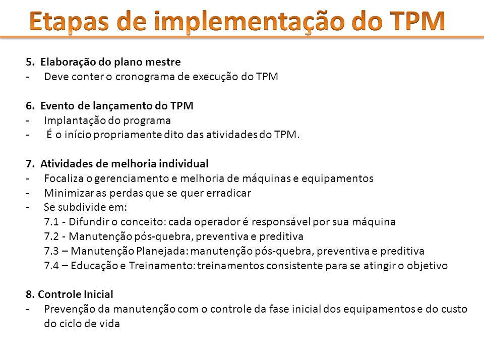 5. Elaboração do plano mestre - Deve conter o cronograma de execução do TPM 6. Evento de lançamento do TPM - Implantação do programa - É o início prop