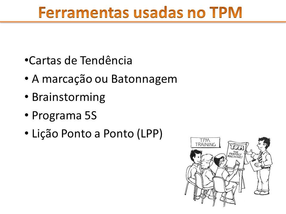 Cartas de Tendência A marcação ou Batonnagem Brainstorming Programa 5S Lição Ponto a Ponto (LPP)