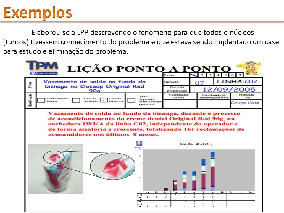 Elaborou-se a LPP descrevendo o fenômeno para que todos o núcleos (turnos) tivessem conhecimento do problema e que estava sendo implantado um case par