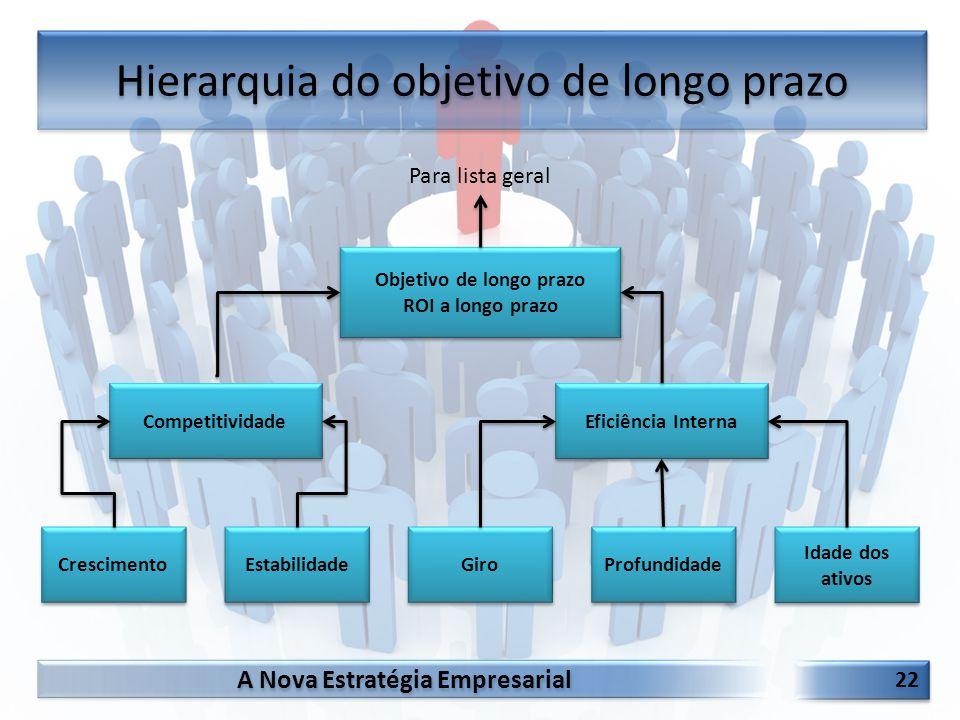 A Nova Estratégia Empresarial 22 Hierarquia do objetivo de longo prazo Objetivo de longo prazo ROI a longo prazo Objetivo de longo prazo ROI a longo p