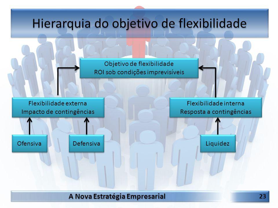 A Nova Estratégia Empresarial 23 Hierarquia do objetivo de flexibilidade Flexibilidade externa Impacto de contingências Flexibilidade externa Impacto