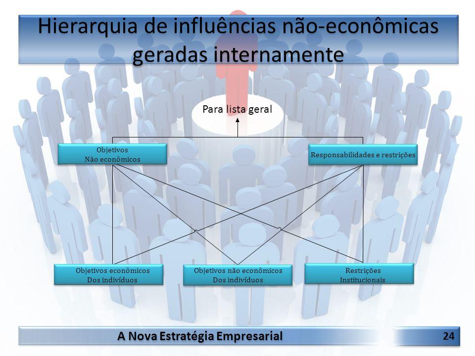 A Nova Estratégia Empresarial 24 Hierarquia de influências não-econômicas geradas internamente Para lista geral Objetivos Não econômicos Responsabilid