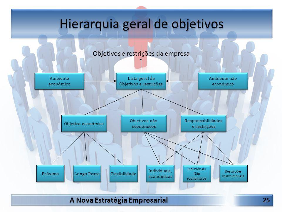 A Nova Estratégia Empresarial 25 Hierarquia geral de objetivos PróximoFlexibilidadeLongo Prazo Individuais, econômicos Restrições Institucionais Indiv