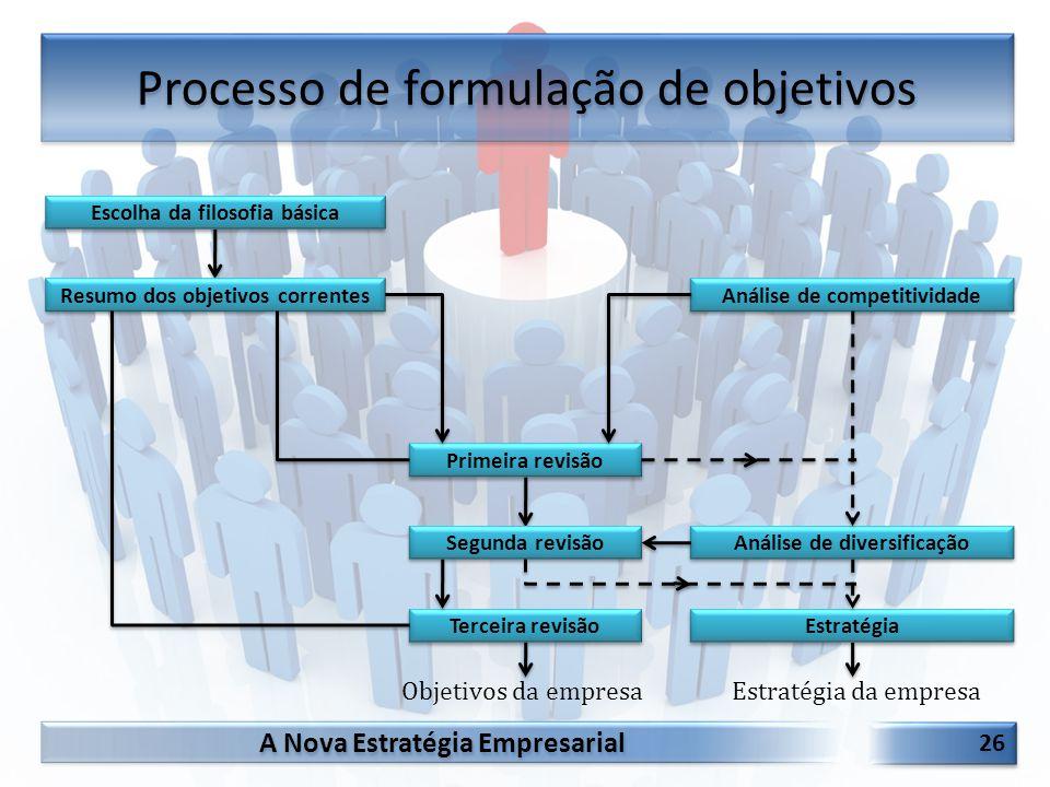 A Nova Estratégia Empresarial 26 Processo de formulação de objetivos Primeira revisão Segunda revisão Terceira revisão Resumo dos objetivos correntes