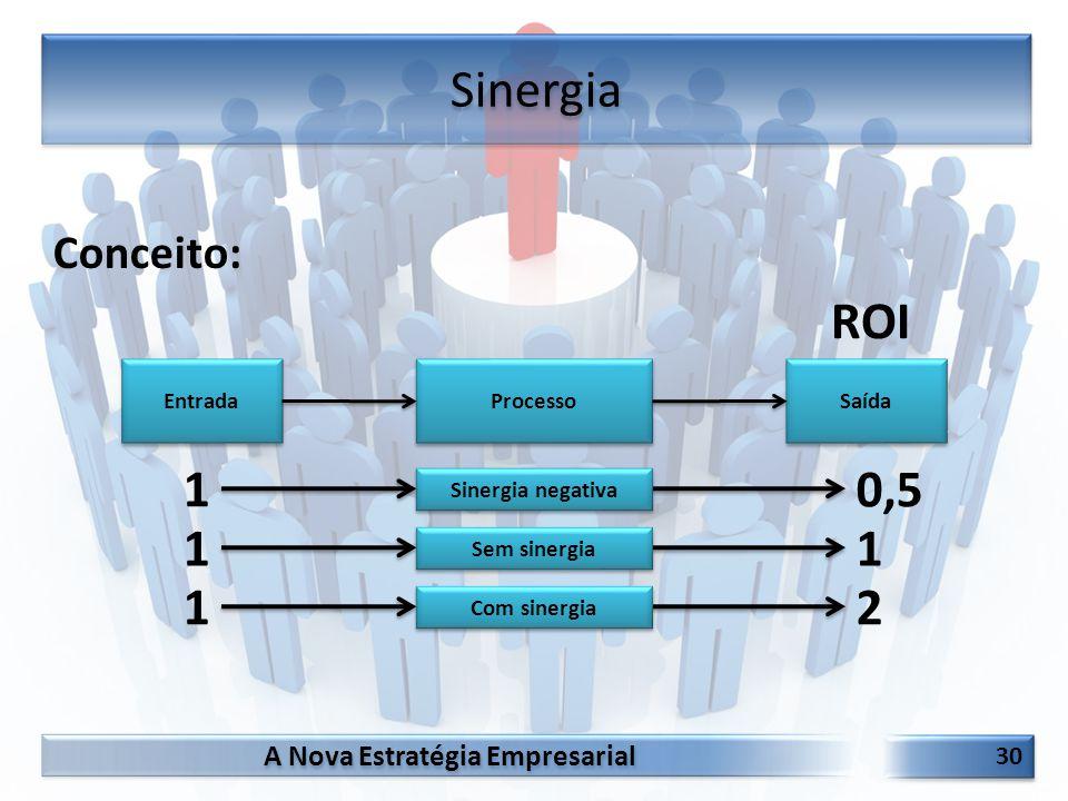 A Nova Estratégia Empresarial 30 Conceito: Sinergia Processo Entrada Saída ROI 0,51 Sinergia negativa 11 Sem sinergia 21 Com sinergia