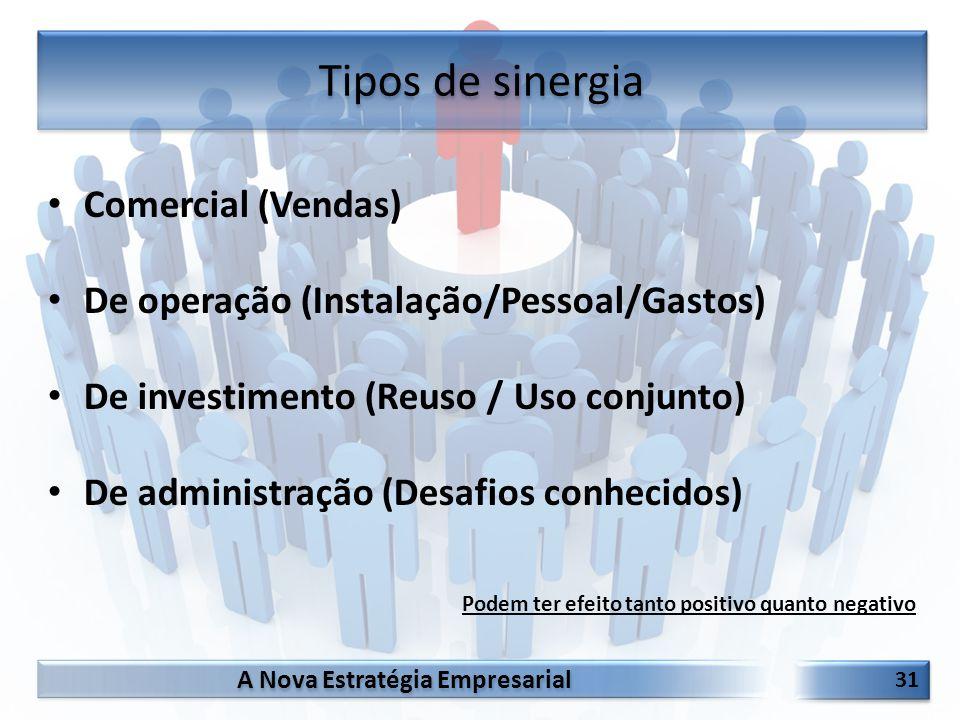A Nova Estratégia Empresarial 31 Comercial (Vendas) De operação (Instalação/Pessoal/Gastos) De investimento (Reuso / Uso conjunto) De administração (D