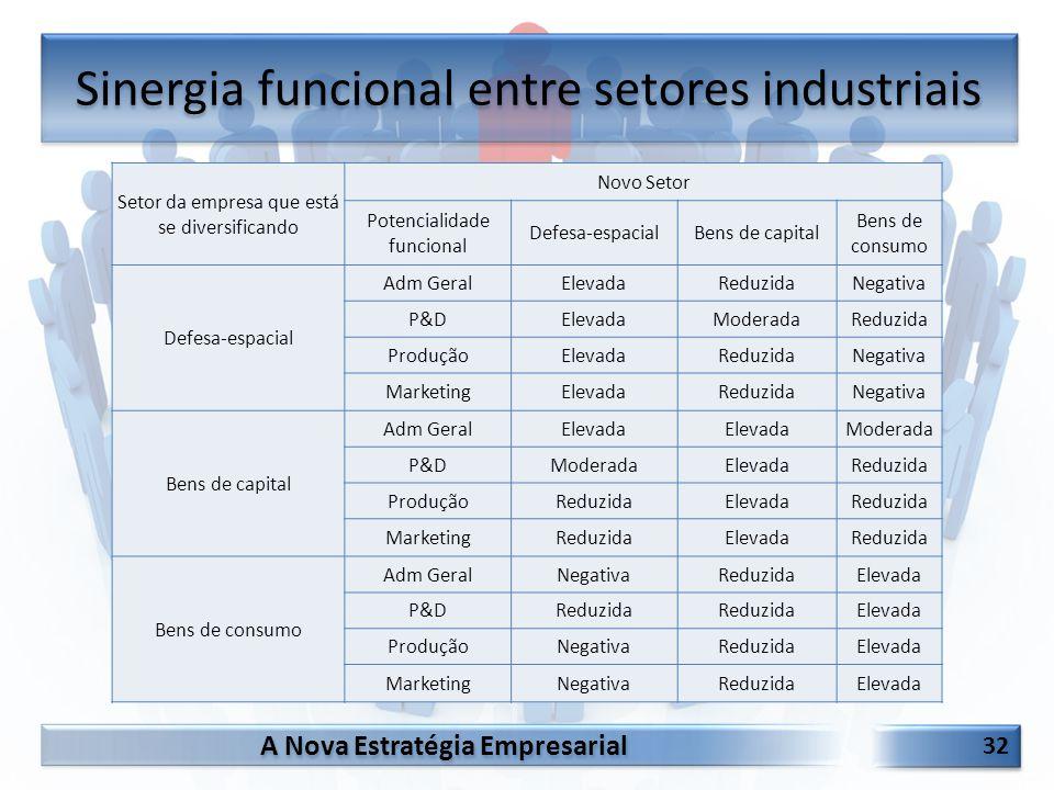 A Nova Estratégia Empresarial 32 Sinergia funcional entre setores industriais Setor da empresa que está se diversificando Novo Setor Potencialidade fu