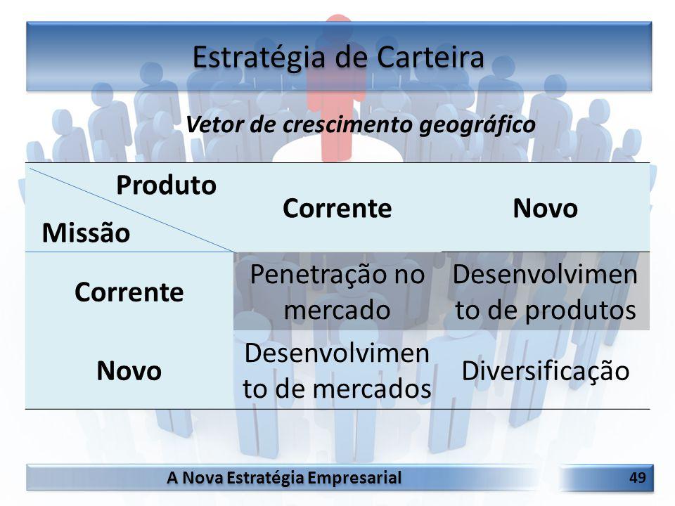 A Nova Estratégia Empresarial 49 Estratégia de Carteira CorrenteNovo Corrente Penetração no mercado Desenvolvimen to de produtos Novo Desenvolvimen to