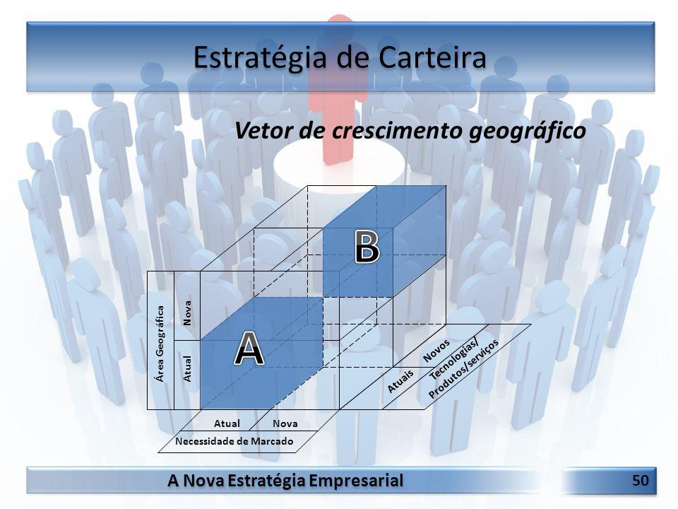 A Nova Estratégia Empresarial 50 Estratégia de Carteira Atuais Novos Tecnologias/ Produtos/serviços Área Geográfica Atual Nova Necessidade de Marcado
