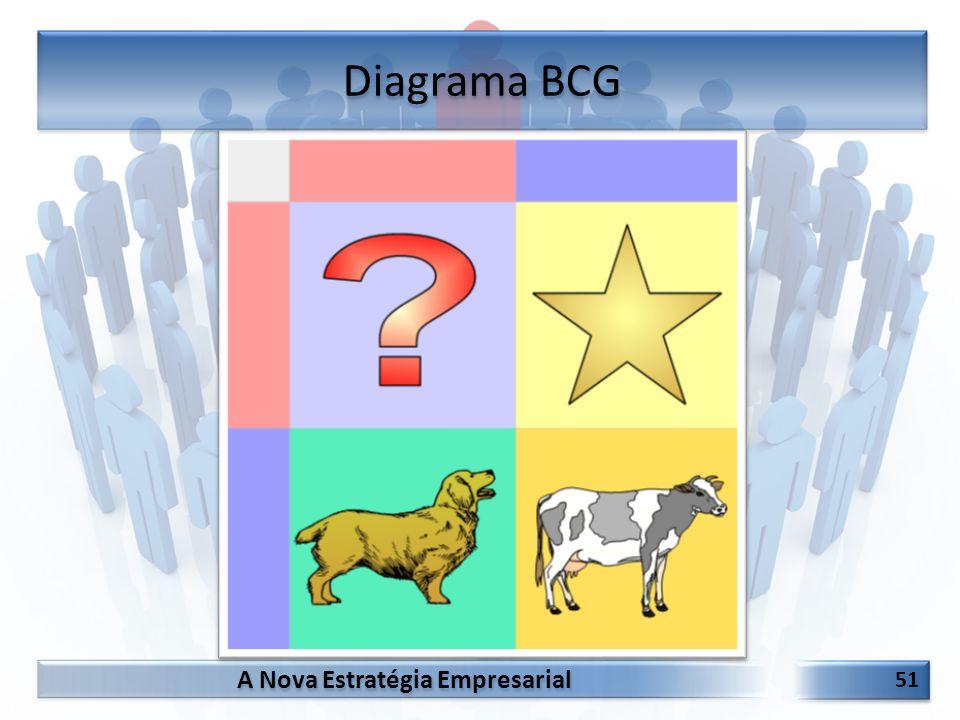 A Nova Estratégia Empresarial 51 Diagrama BCG