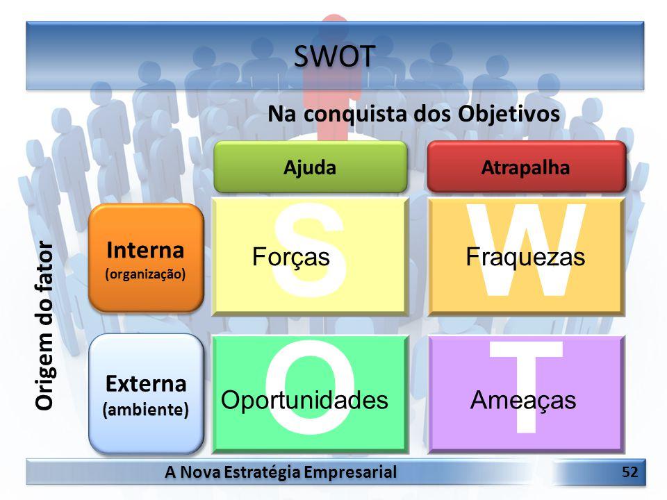 A Nova Estratégia Empresarial 52 SWOT SW OT Na conquista dos Objetivos ForçasFraquezas OportunidadesAmeaças