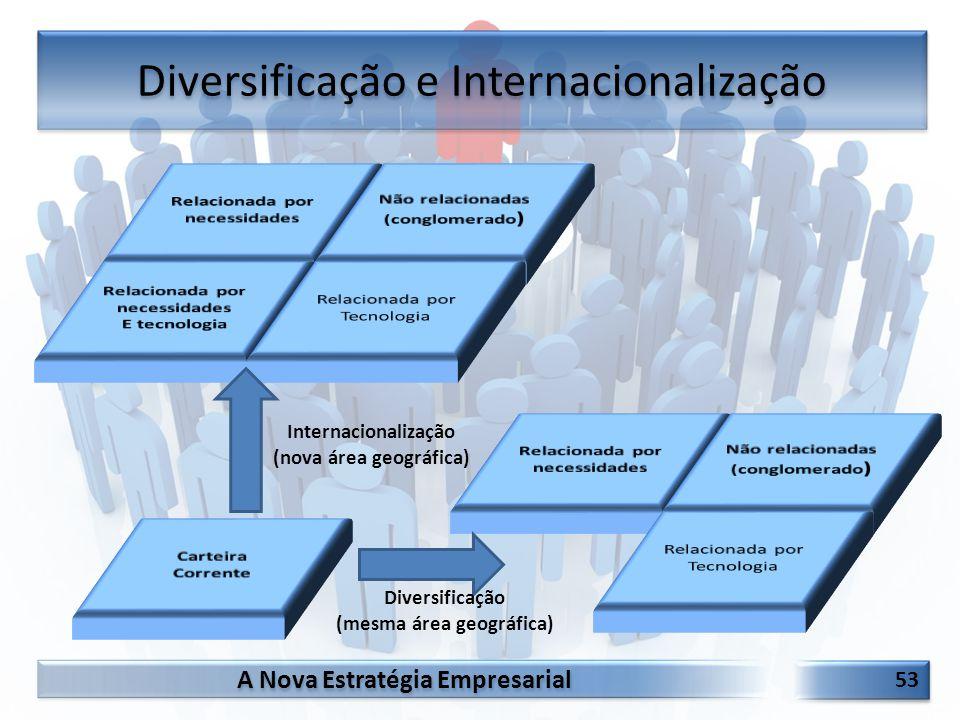 A Nova Estratégia Empresarial 53 Diversificação e Internacionalização Internacionalização (nova área geográfica) Diversificação (mesma área geográfica