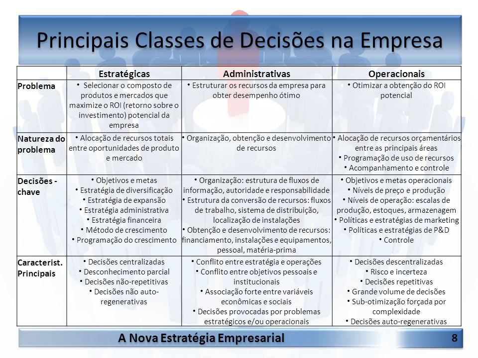A Nova Estratégia Empresarial 8 8 EstratégicasAdministrativasOperacionais Problema Selecionar o composto de produtos e mercados que maximize o ROI (re
