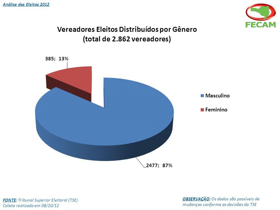 Análise dos Eleitos 2012 FONTE: Tribunal Superior Eleitoral (TSE) Coleta realizada em 08/10/12 OBSERVAÇÃO: Os dados são passíveis de mudanças conforme as decisões do TSE