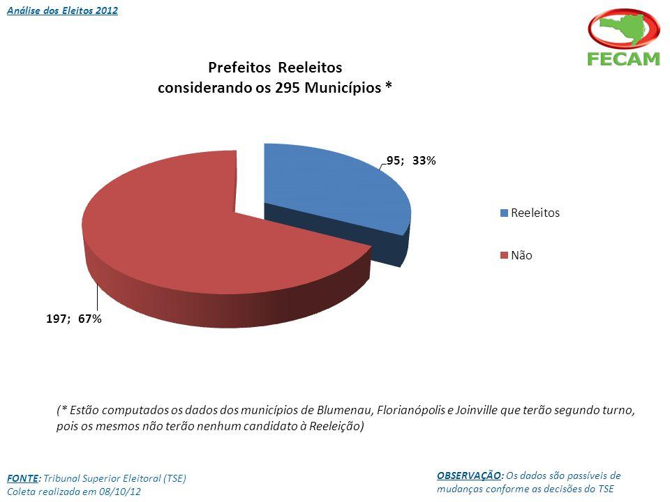 FONTE: Tribunal Superior Eleitoral (TSE) Coleta realizada em 08/10/12 OBSERVAÇÃO: Os dados são passíveis de mudanças conforme as decisões do TSE Análise dos Eleitos 2012