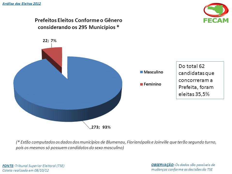 FONTE: Tribunal Superior Eleitoral (TSE) Coleta realizada em 08/10/12 OBSERVAÇÃO: Os dados são passíveis de mudanças conforme as decisões do TSE (* Estão computados os dados dos municípios de Blumenau, Florianópolis e Joinville que terão segundo turno, pois os mesmos só possuem candidatos do sexo masculino) Análise dos Eleitos 2012 Do total 62 candidatas que concorreram a Prefeita, foram eleitas 35,5%
